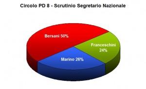 Nazionale - Percentuali